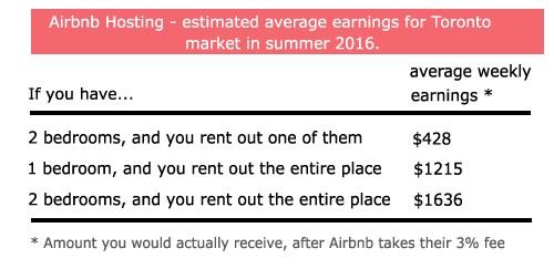 Airbnb hosting in Toronto, average earnings